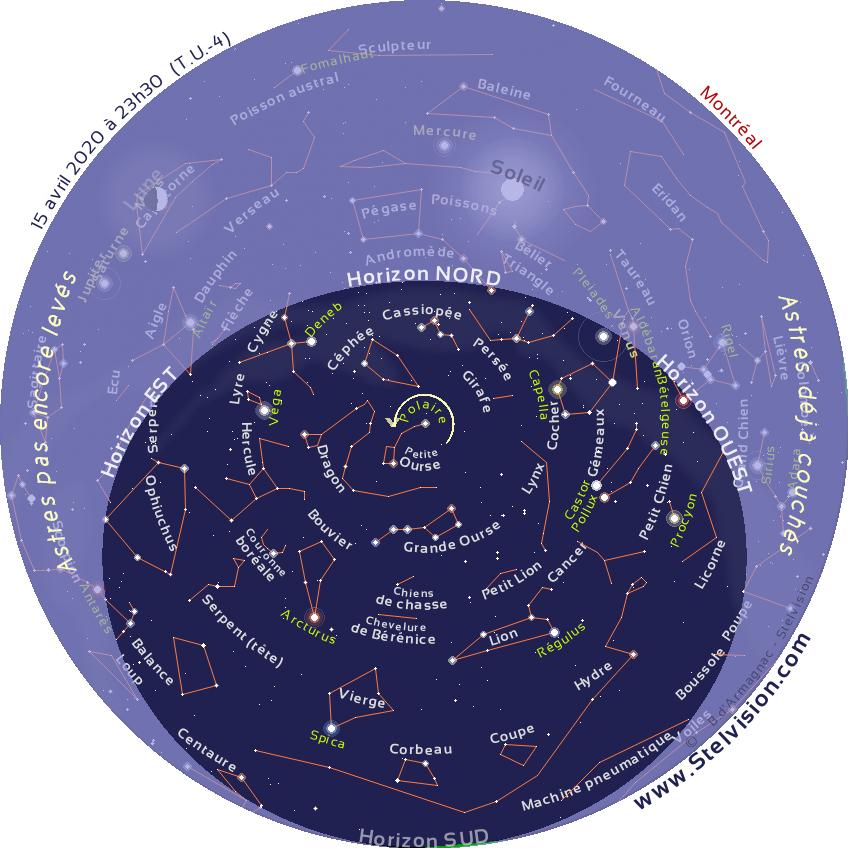 """La carte ci-dessous présente le ciel tel qu'on pourra l'observer en soirée en avril 2020.  Cette carte est valide à 00 h 30 le 1er avril, 23 h 30 le 15 avril et 22 h 30 le 30 avril  Elle demeure cependant parfaitement utilisable quelques heures avant ou après les instants mentionnés. La position des planètes et de la Lune est indiquée au 15 avril 2020.  Imprimer la carte, et la placer au dessus de sa tête, en orientant le repère """"Horizon Nord"""" de la carte vers le Nord."""