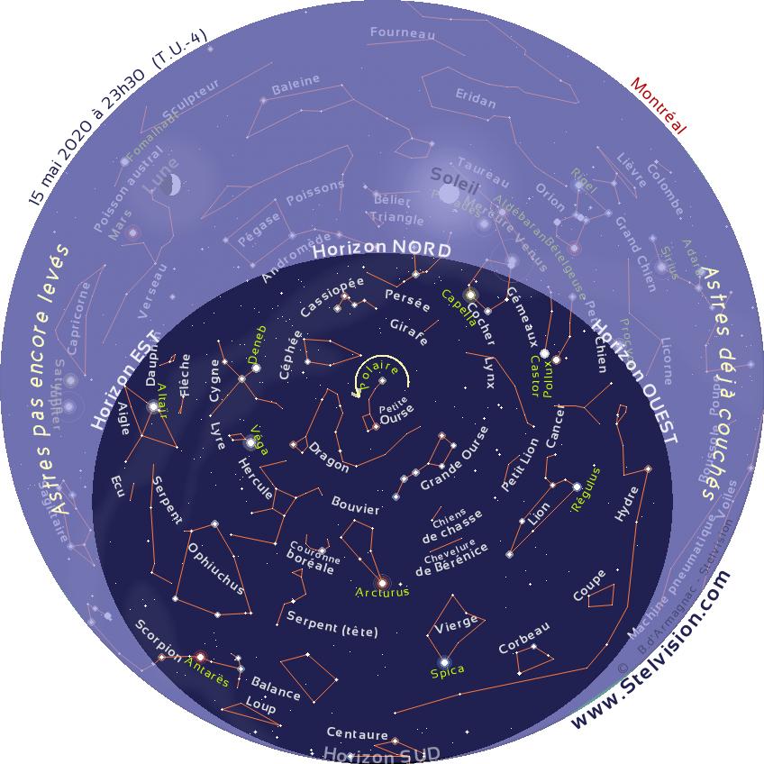 """La carte ci-dessous présente le ciel tel qu'on pourra l'observer en soirée en mai 2020.  Cette carte est valide à 00 h 30 le 1er mai, 23 h 30 le 15 mai et 22 h 30 le 30 mai  Elle demeure cependant parfaitement utilisable quelques heures avant ou après les instants mentionnés. La position des planètes et de la Lune est indiquée au 15 mai 2020.  Imprimer la carte, et la placer au dessus de sa tête, en orientant le repère """"Horizon Nord"""" de la carte vers le Nord."""