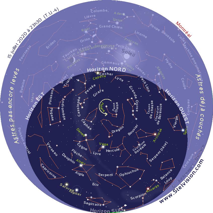 """La carte ci-dessous présente le ciel tel qu'on pourra l'observer en soirée en juillet 2020.  Cette carte est valide à 00 h 30 le 1er juillet, 23 h 30 le 15 juillet et 22 h 30 le 30 juillet.  Elle demeure cependant parfaitement utilisable quelques heures avant ou après les instants mentionnés. La position des planètes et de la Lune est indiquée au 15 juillet 2020.  Imprimer la carte, et la placer au dessus de sa tête, en orientant le repère """"Horizon Nord"""" de la carte vers le Nord."""