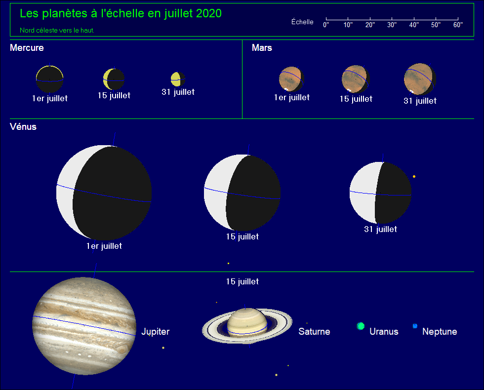 Les planètes à l'échelle pour le mois de juillet 2020