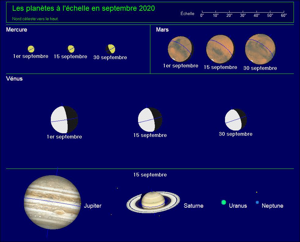 Les planètes à l'échelle pour le mois de septembre 2020