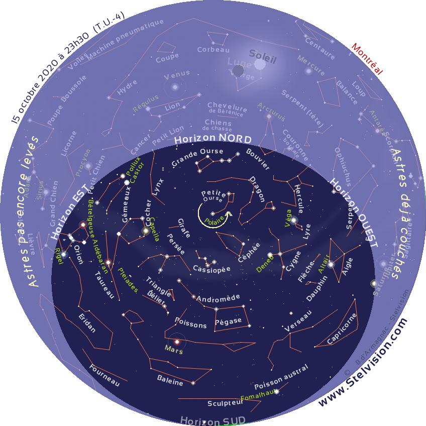 """La carte ci-dessous présente le ciel tel qu'on pourra l'observer en soirée en octobre 2020.  Cette carte est valide à 0 h 30 le 1er octobre, 23 h 30 le 15 octobre et 22 h 30 le 30 octobre  Elle demeure cependant parfaitement utilisable quelques heures avant ou après les instants mentionnés. La position des planètes et de la Lune est indiquée au 15 octobre 2020.  Imprimer la carte, et la placer au dessus de sa tête, en orientant le repère """"Horizon Nord"""" de la carte vers le Nord."""