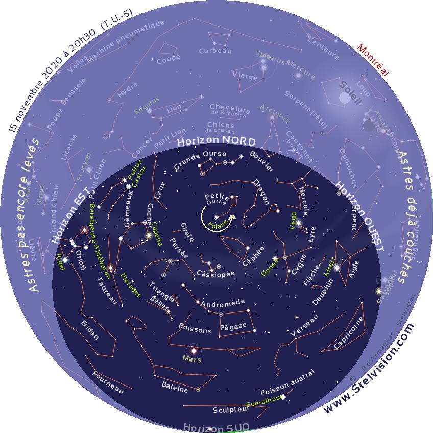 """La carte ci-dessous présente le ciel tel qu'on pourra l'observer en soirée en novembre 2020.  Cette carte est valide à 19 h 30 le 1er novembre, 20 h 30 le 15 novembre et 21 h 30 le 30 novembre  Elle demeure cependant parfaitement utilisable quelques heures avant ou après les instants mentionnés. La position des planètes et de la Lune est indiquée au 15 novembre 2020.  Imprimer la carte, et la placer au dessus de sa tête, en orientant le repère """"Horizon Nord"""" de la carte vers le Nord."""
