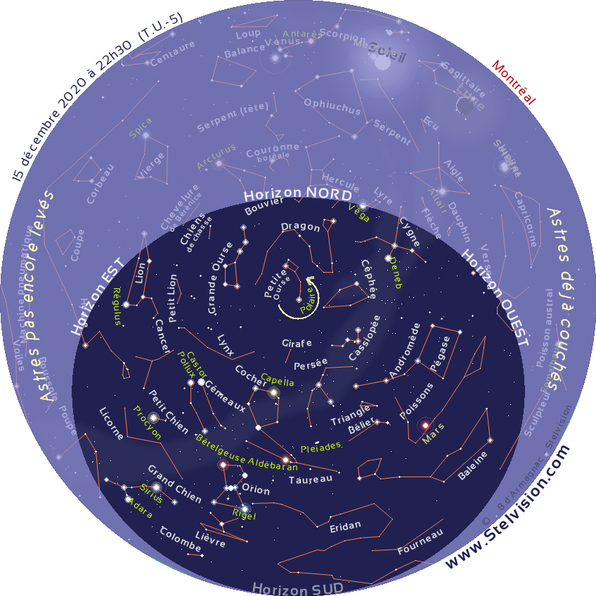 """La carte ci-dessous présente le ciel tel qu'on pourra l'observer en soirée en décembre 2020.  Cette carte est valide à 21 h 30 le 1er décembre, 22 h 30 le 15 décembre et 20 h 30 le 30 décembre  Elle demeure cependant parfaitement utilisable quelques heures avant ou après les instants mentionnés. La position des planètes et de la Lune est indiquée au 15 décembre 2020.  Imprimer la carte, et la placer au dessus de sa tête, en orientant le repère """"Horizon Nord"""" de la carte vers le Nord."""