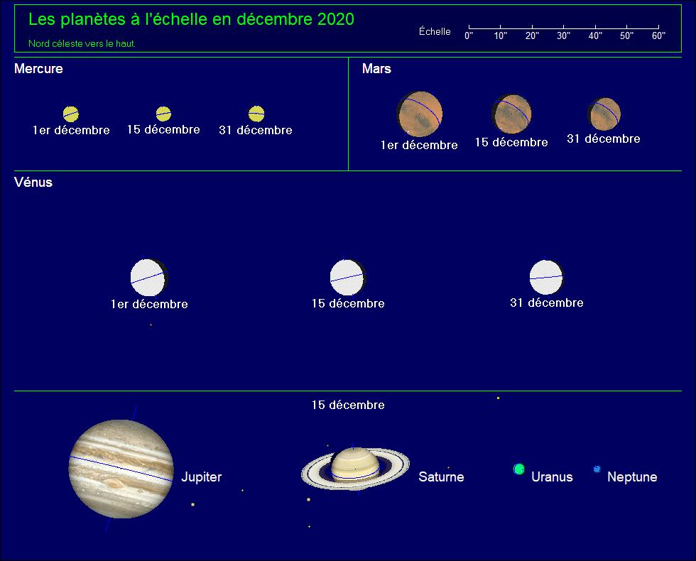 Les planètes à l'échelle pour le mois de décembre 2020