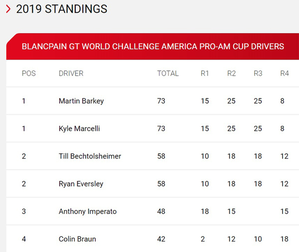 Standings_After_VIR.jpg