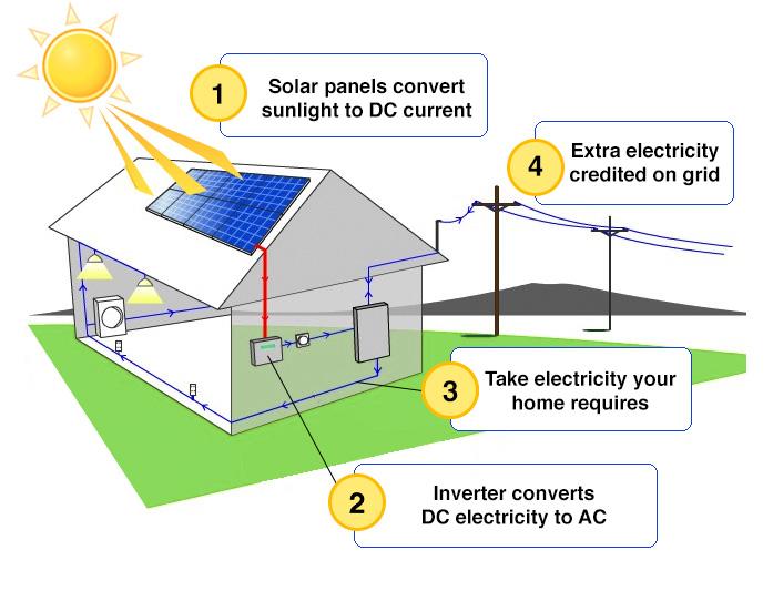 how-solar-works-diagram.jpg