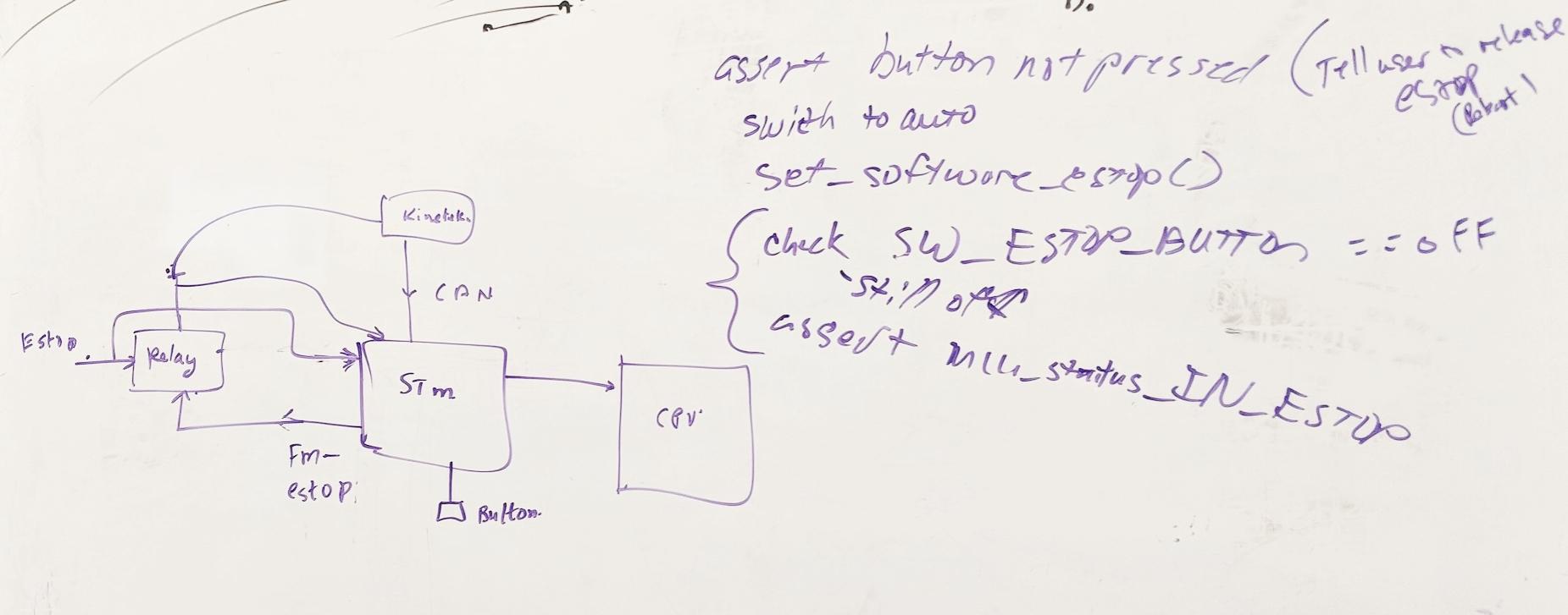 Whiteboard hardware/firmware workflow for soft vs hard estop behaviors.