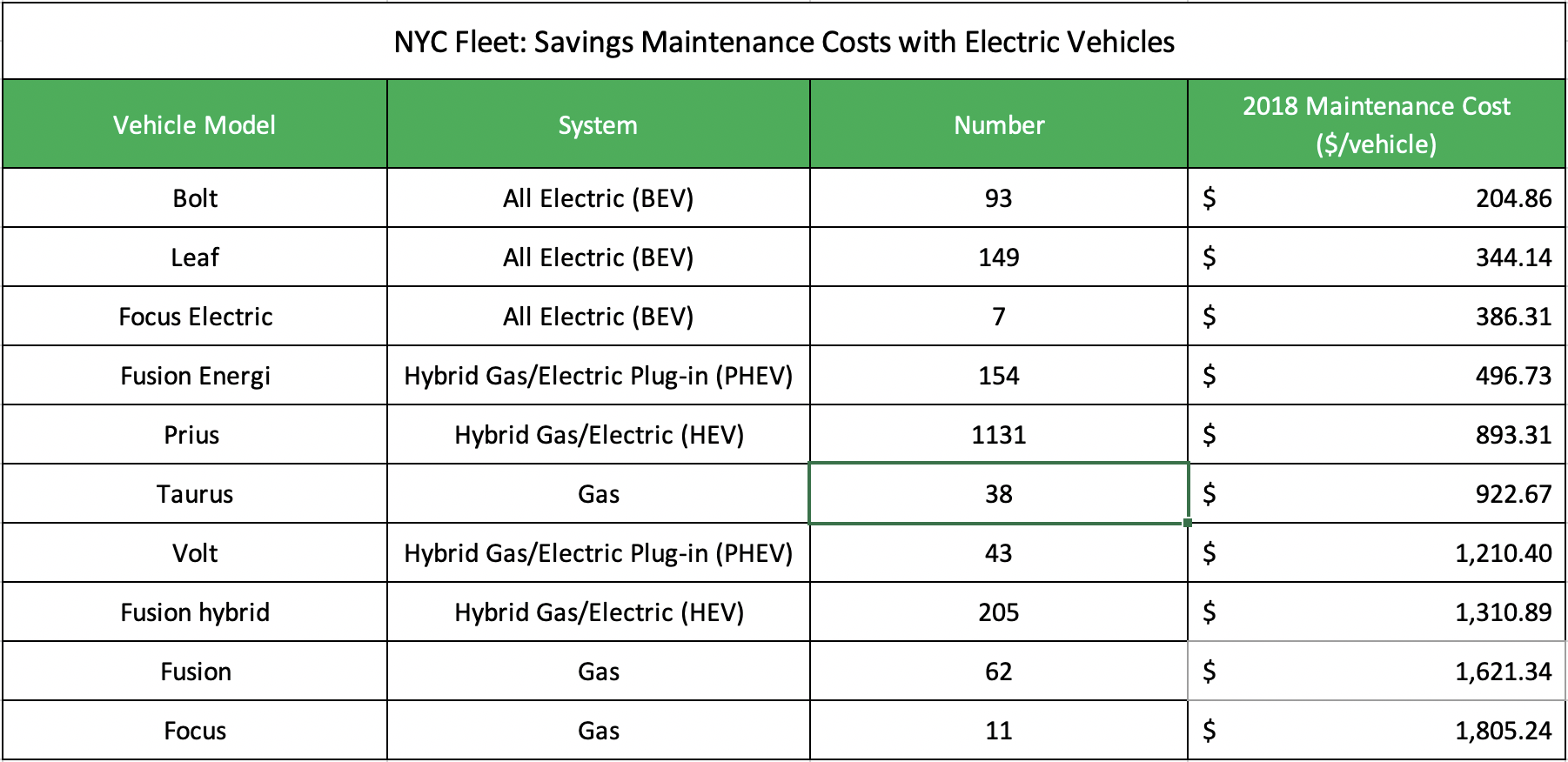 Source:  NYC Administrative Services: Reducing Maintenance Costs With Electric Vehicles