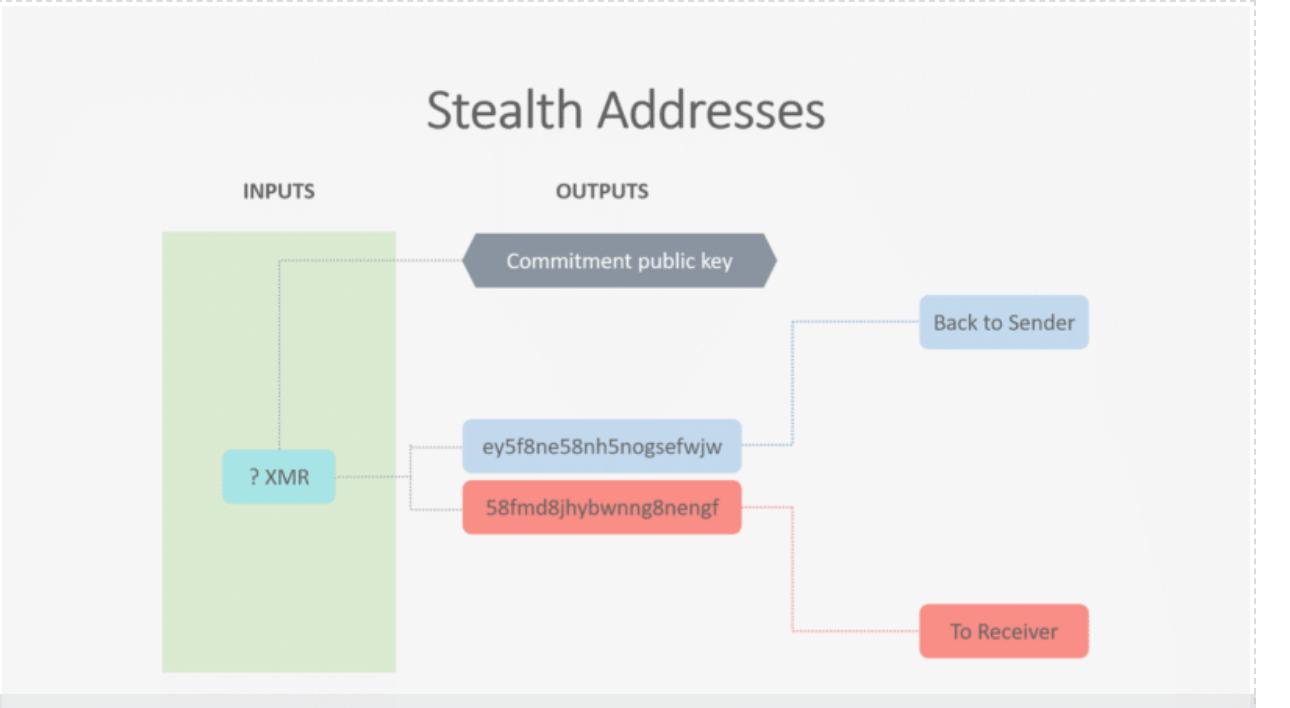 Dual-key stealth address diagram. | Source: Justin Ehrenhofer, Slideshare
