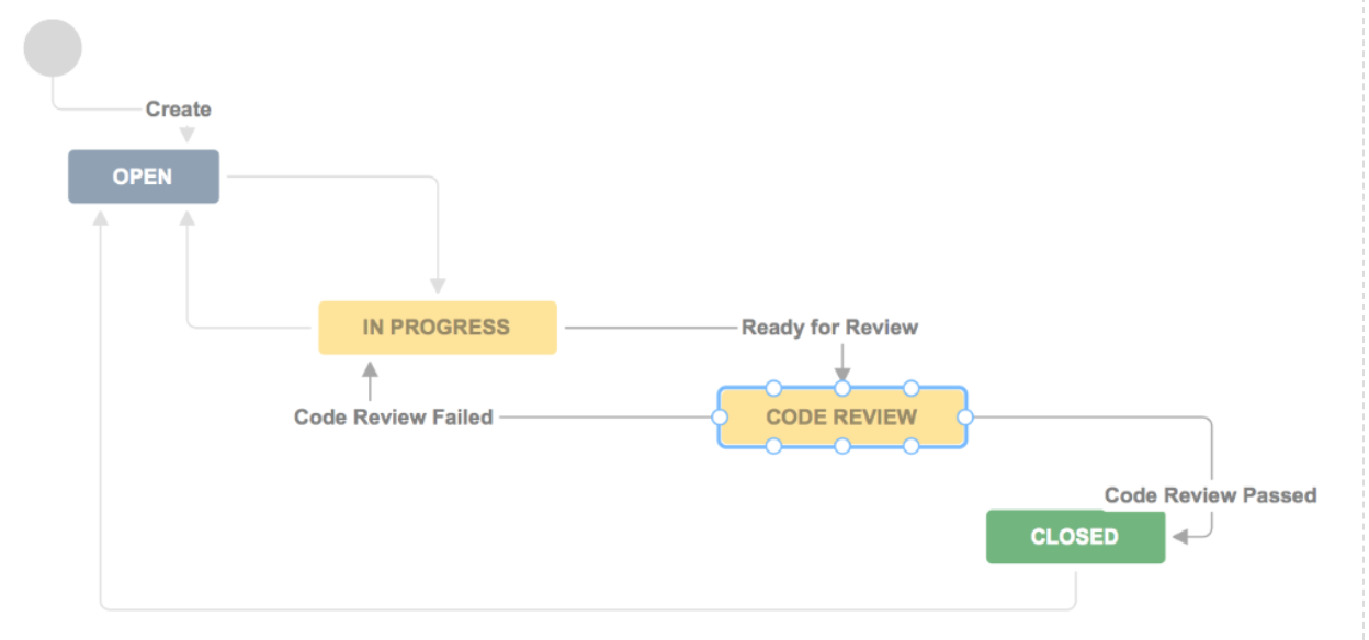A simple way to add code reviews to your development process. | Source: Atlassian