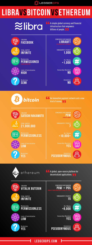 Explaining Facebook's New Cryptocurrency, Libra — LedgerOps