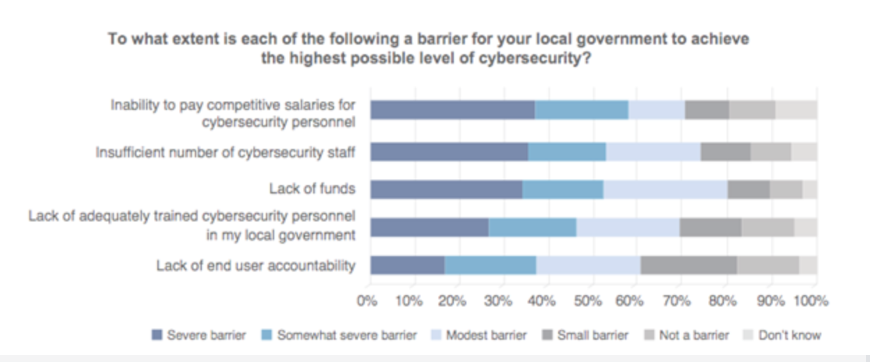 Over half of surveyed local governments cite a lack of funding as a somewhat severe or severe barrier to proper cybersecurity. | Source:  ICMA Cybersecurity 2016 Survey