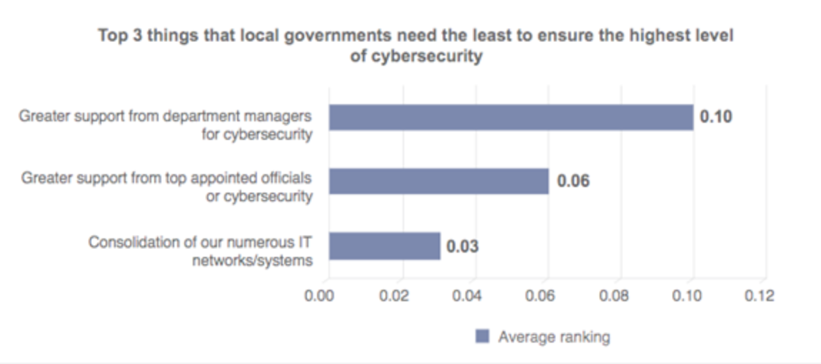 Department managers and top appointed officials aren't the bottlenecks to better government cybersecurity. | Source:  ICMA Cybersecurity 2016 Survey