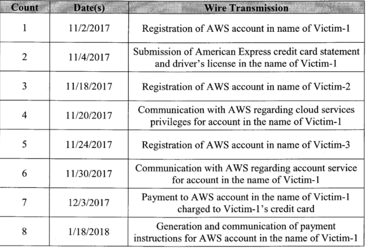 Some of the stolen AWS accounts | BleepingComputer