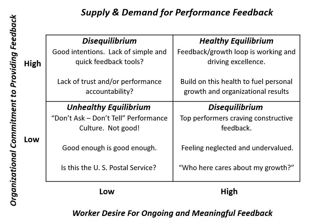 Supply and Demand 2X2 Chart.png