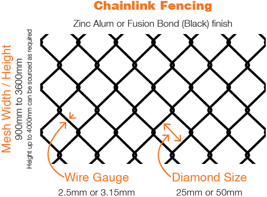 Pipe + Mesh Chainlink — High Security Perimeter Specialist