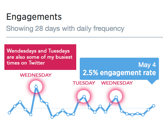 oliviaderbydotcom_how-often-should-you-be-posting-to-blog_twitter-graph.png