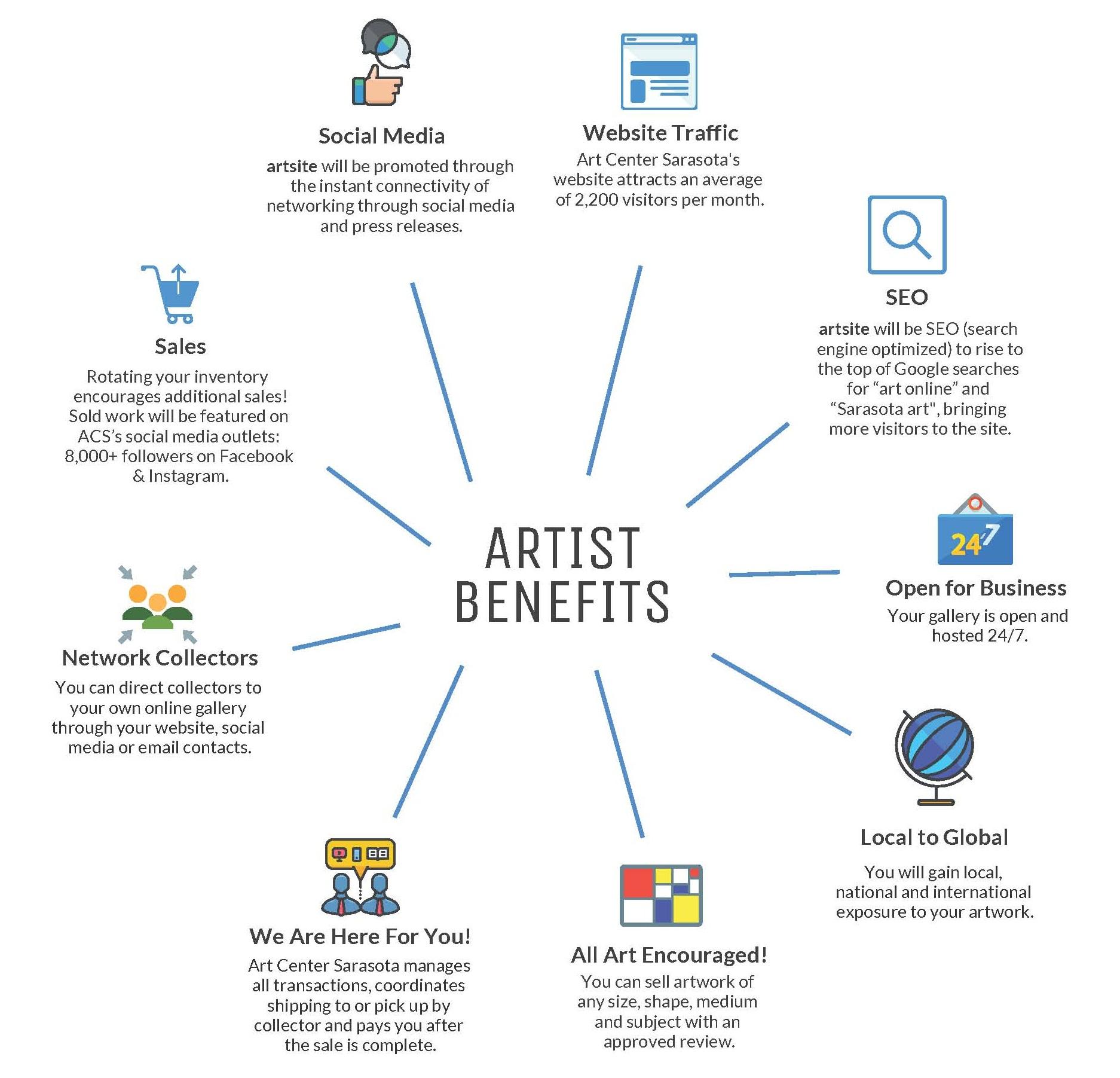 ARTSITE+BENEFITS+Inforgrahic+FINAL_Page_1.jpg