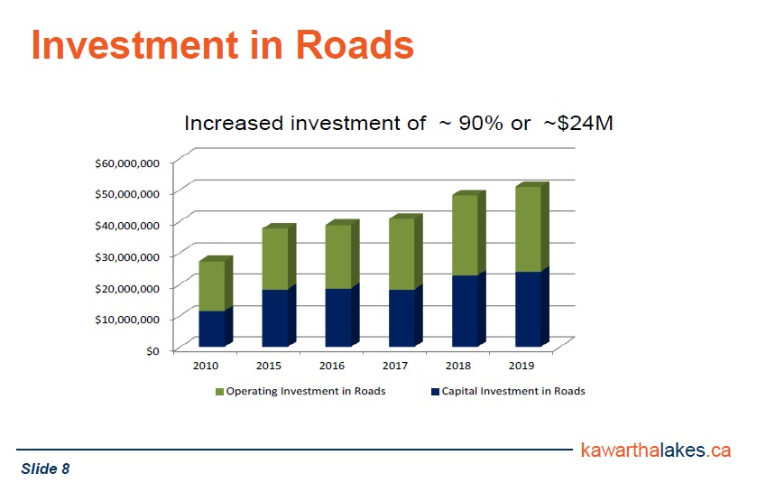 We're steadily increasing both Operating and Capital investment in our roads.