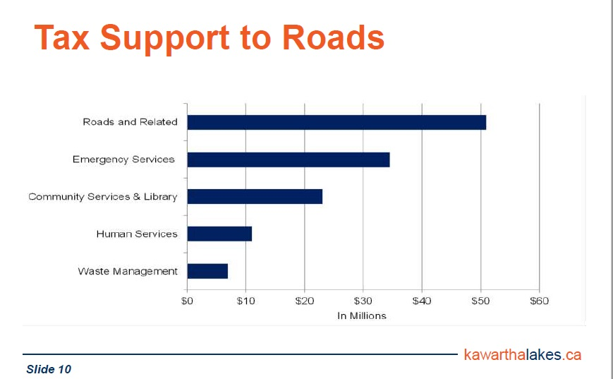 Roads are a high priority for your tax dollar support.