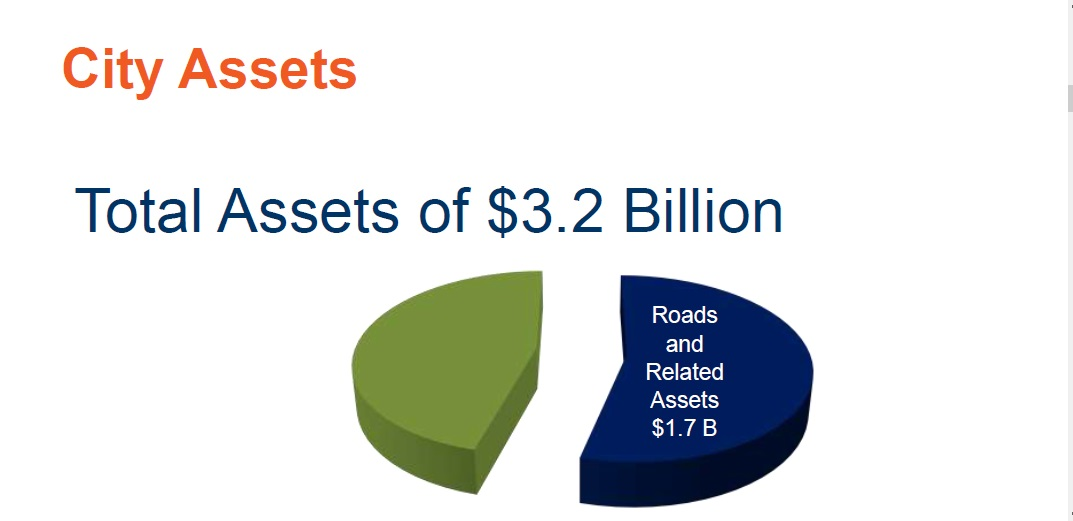 Roads and related assets make up $1.7 billion of our $3.2 billion in assets.