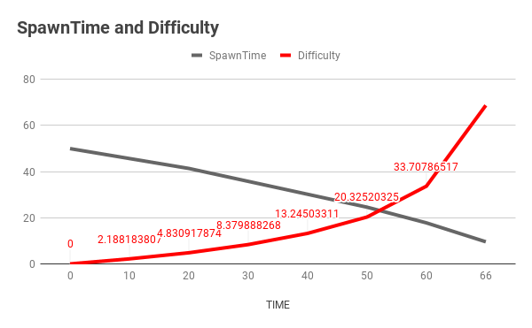 Difficulty is calculated relative to time