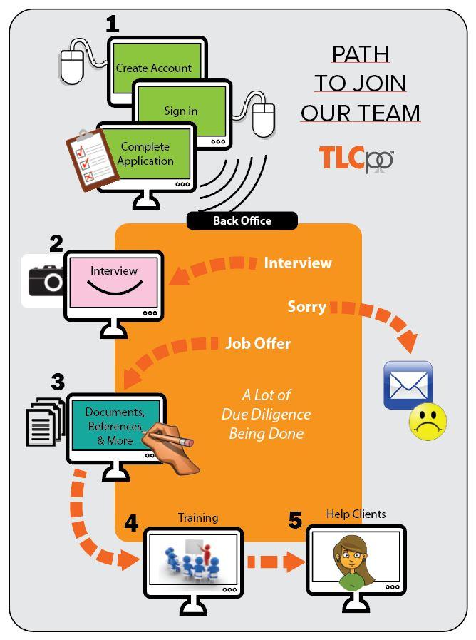 application Flowchart.JPG