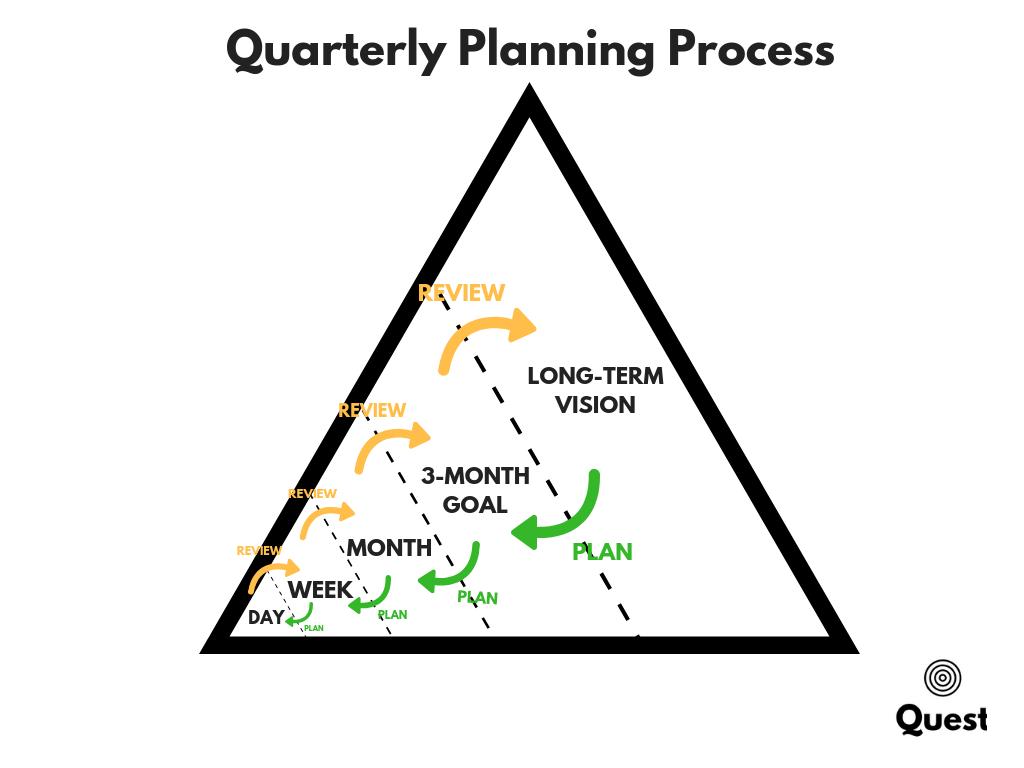 Quaterly Planning