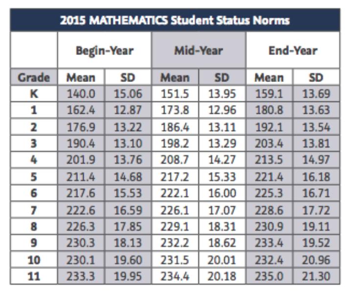 Map 2015 Norms.Quantitative Growth Danielle Fisk S Portfolio