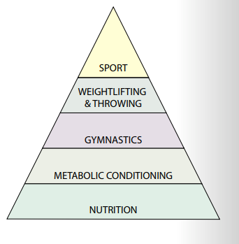Keep in Mind: - Nutrition plays a critical role in your fitness. Proper nutrition can amplify or diminish the effect of your training efforts. Effective nutrition is moderate in protein, carbohydrate, and fat.