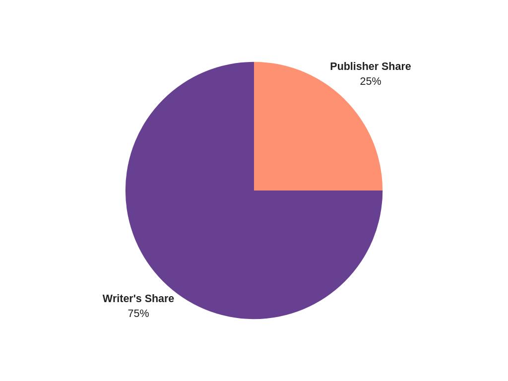 Co-Publishing Split.png