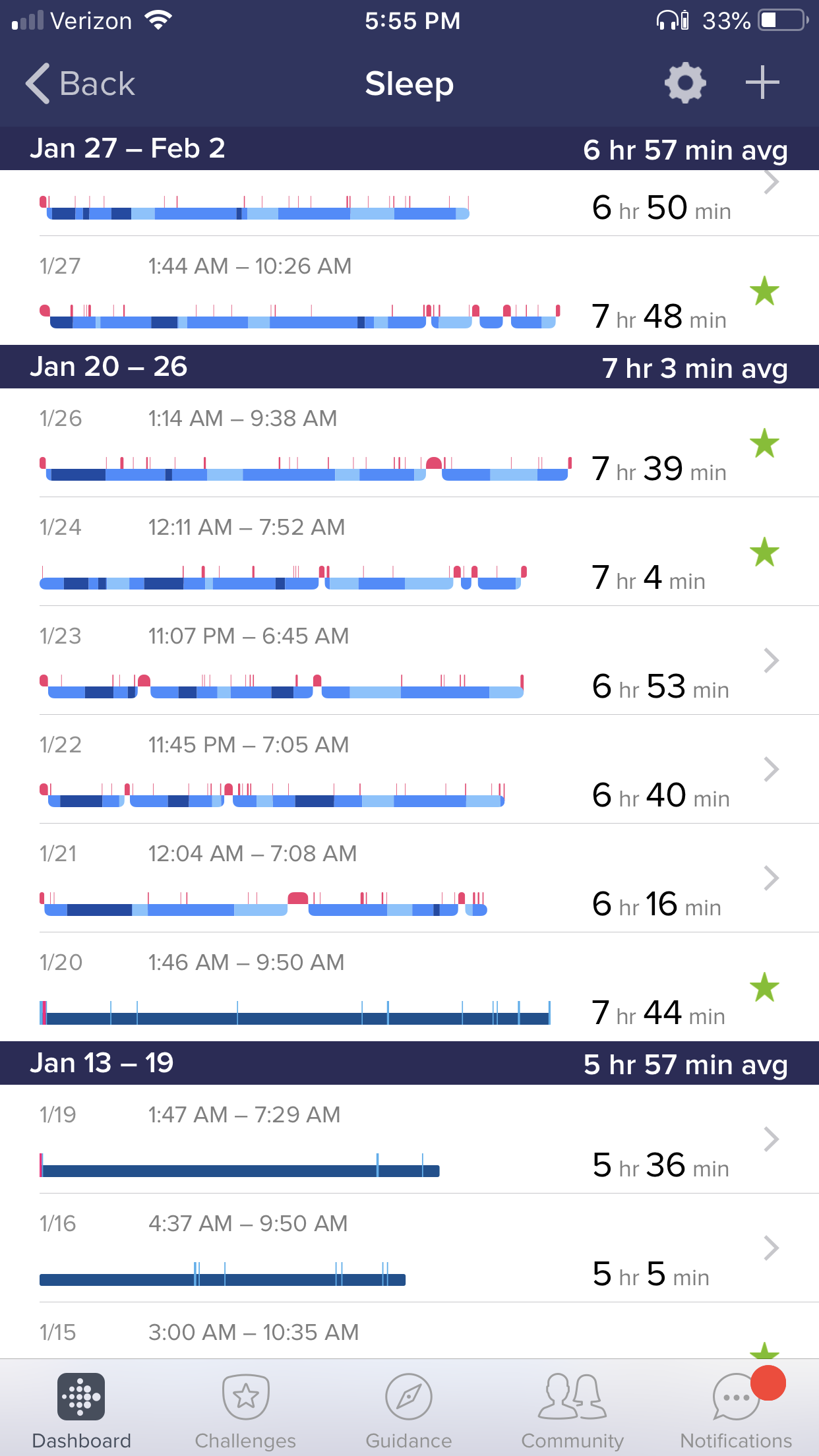 Here's a little view of how I'd been sleeping when I neglect sleep hygiene practices. I usually aim for 7 hours a night minimum, but even that's a struggle.