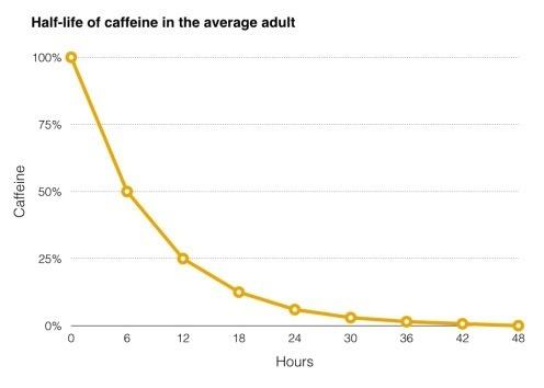 caffeine_halflife.jpg