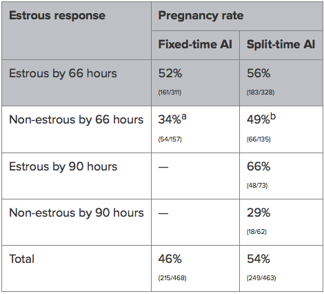 Table 1  Pregnancy rates of heifers following the 14-day CIDR-PG protocol (Thomas et al., 2014a). Percentages within a row with different superscripts differ (P < 0.05).
