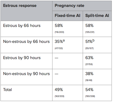 Table 2  Pregnancy rates of mature cows following the 7-day CO-Synch + CIDR protocol (Bishop et al., 2016c). Percentages within a row with different superscripts differ (P < 0.05).