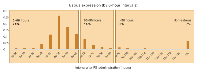 Figure 4  Timing of estrus for beef heifers following the 14-day CIDR-PG protocol (Leitman et al., 2009a; Leitman et al., 2009b; Mallory et al., 2010. Adapted from Bishop et al., 2016a)