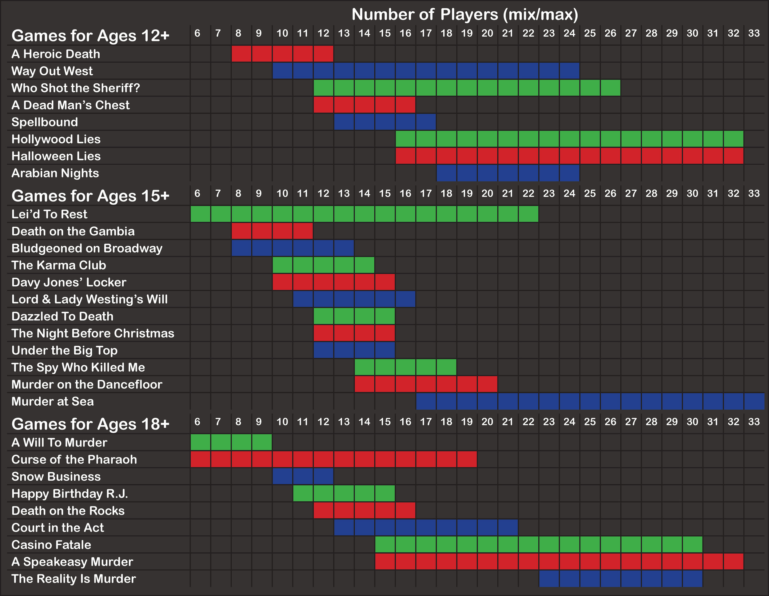 Website - Mystery Party Themes by Age + Group Size.jpg