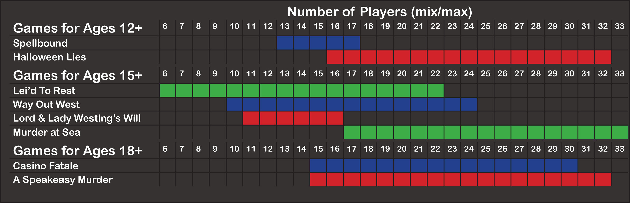 Website - Self-Host Mystery Party Themes by Age + Group Size.jpg