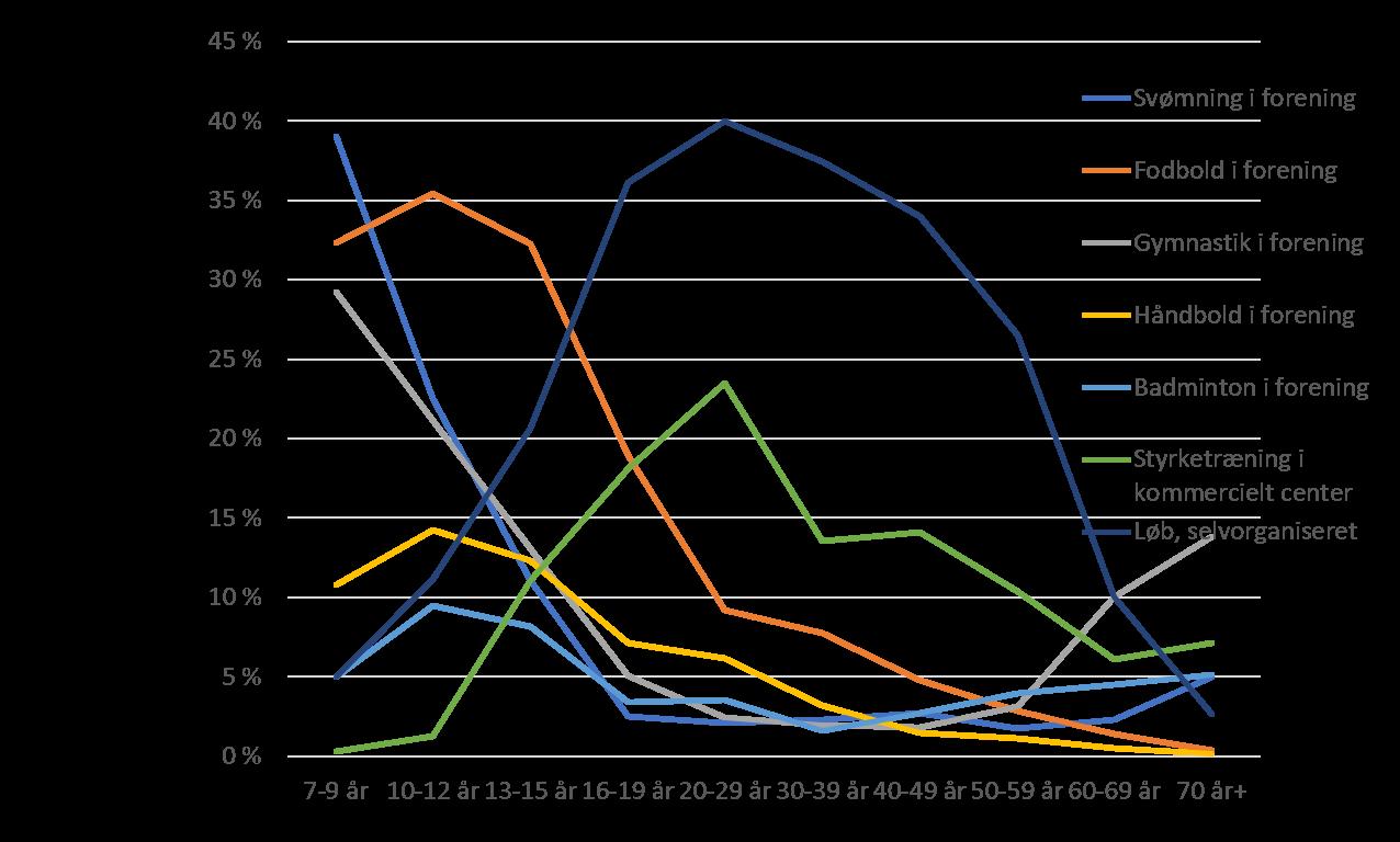 Fodbold og andre holdspil er trods de dokumenterede sundhedsmæssige effekter og positive motivationsmæssige faktorer meget langt fra at have samme tiltrækning på de mest interessante målgrupper som eksempelvis kommerciel styrketræning eller selvorganiseret løb.  Kilde: Danskernes motions- og sportsvaner 2016, Idrættens Analyseinstitut