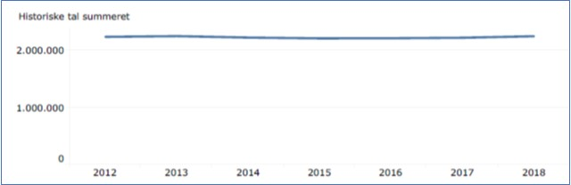Udviklingen i DIF/DGI's samlede medlemstal siden lanceringen af Bevæg dig for livet (Vision 25-50-75) i 2013. Visionen har gjort medlemstal til en afgørende prestigefaktor for idrætsorganisationerne, selv om visionens evne til at påvirke tallene formentlig blot er en af mange faktorer.  Kilde: CfR