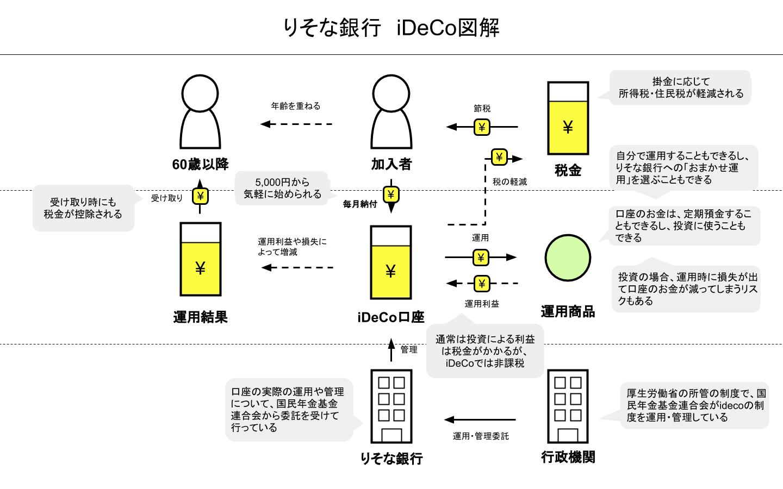 iDeCo図解