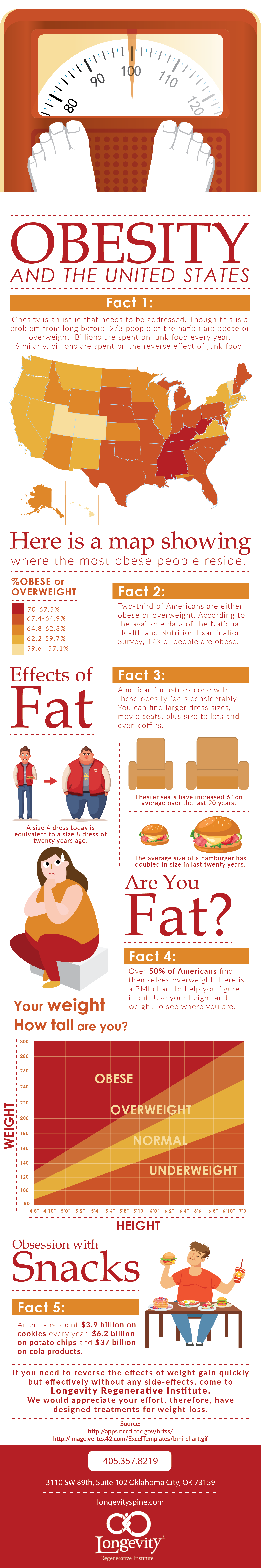 Obesity and the United States.png