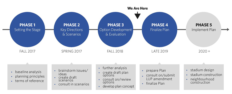 2_process timeline-rev2.png