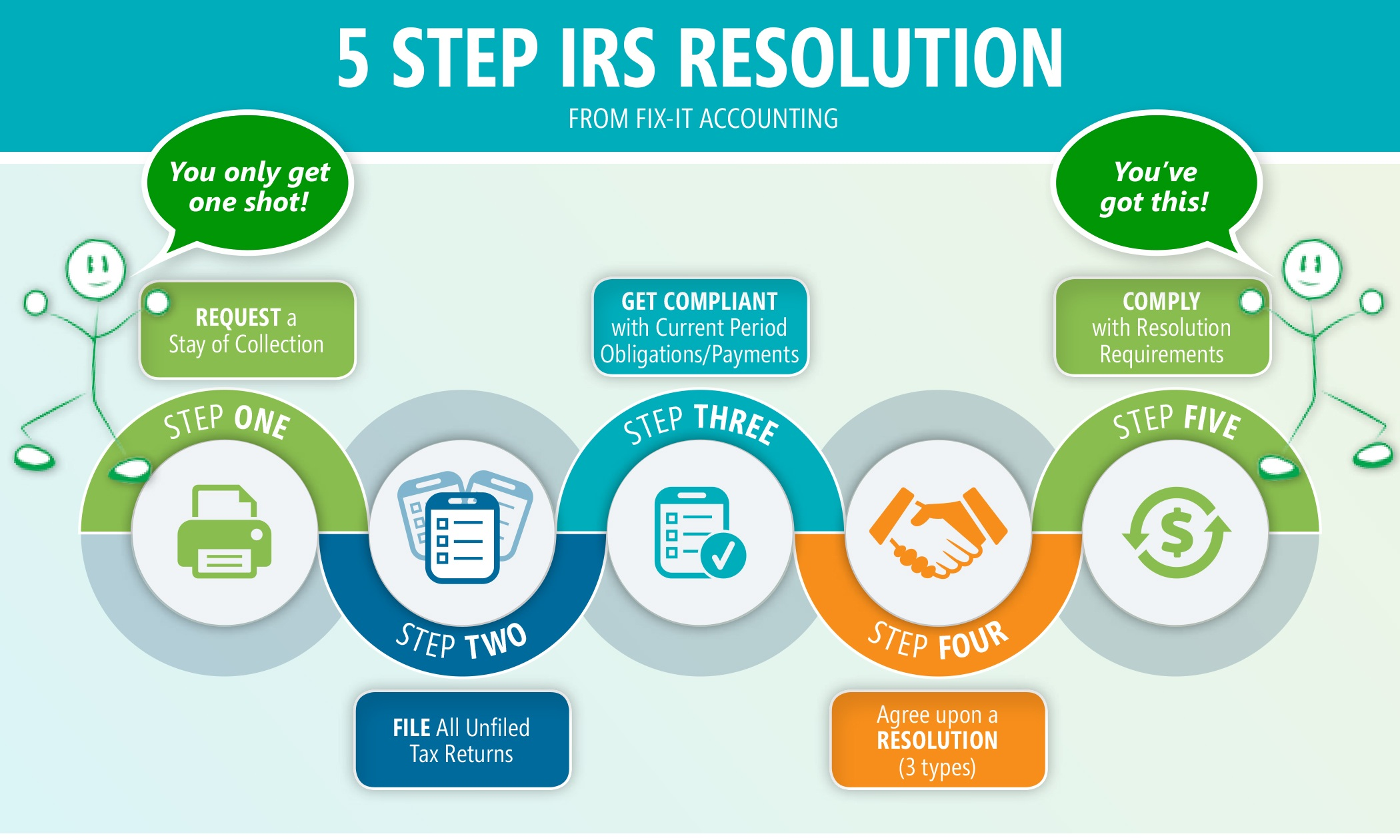 FIA_Infographic_IRS_Resolution.jpg