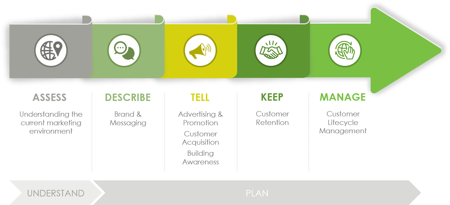 Marketing & Customer Strategy Lifecycle_v2.png