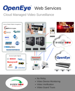 I-View Now OpenEye-System-Diagram-v2.0-larger-1-248x300.png