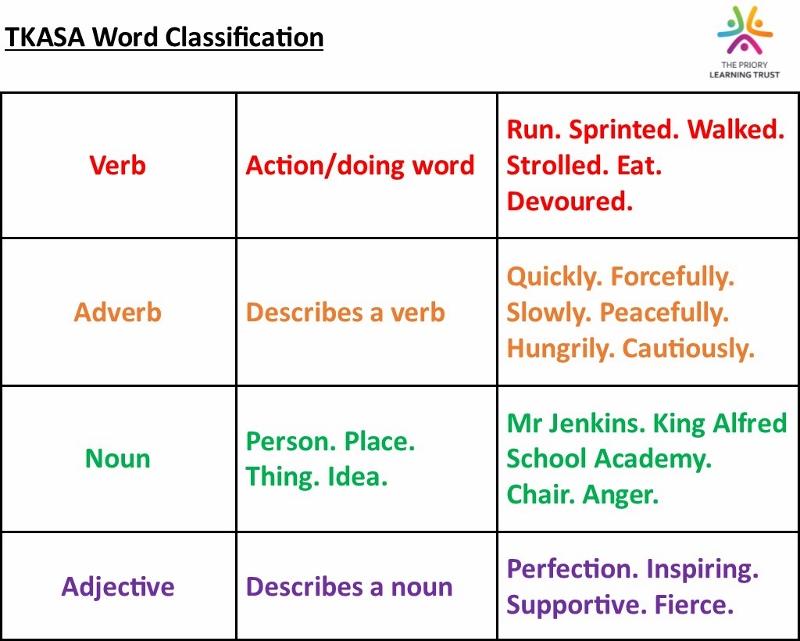 TKASA Word Classification (800x641).jpg