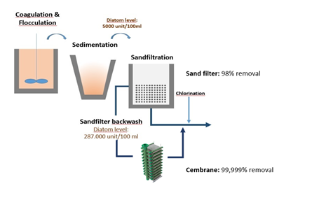 Process-flow-SiC-backwash-waste-water-Cembrane.png