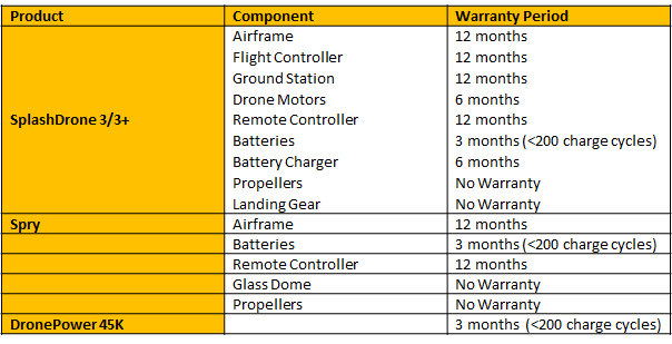 Warranty overview.png